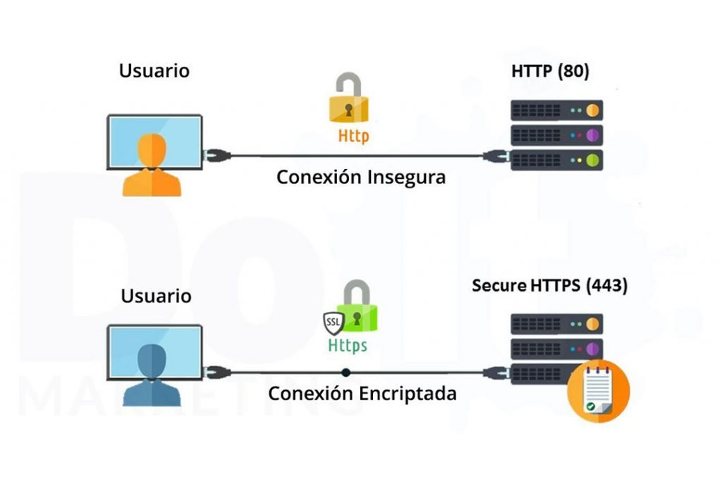 certificado ssl conexión encriptada