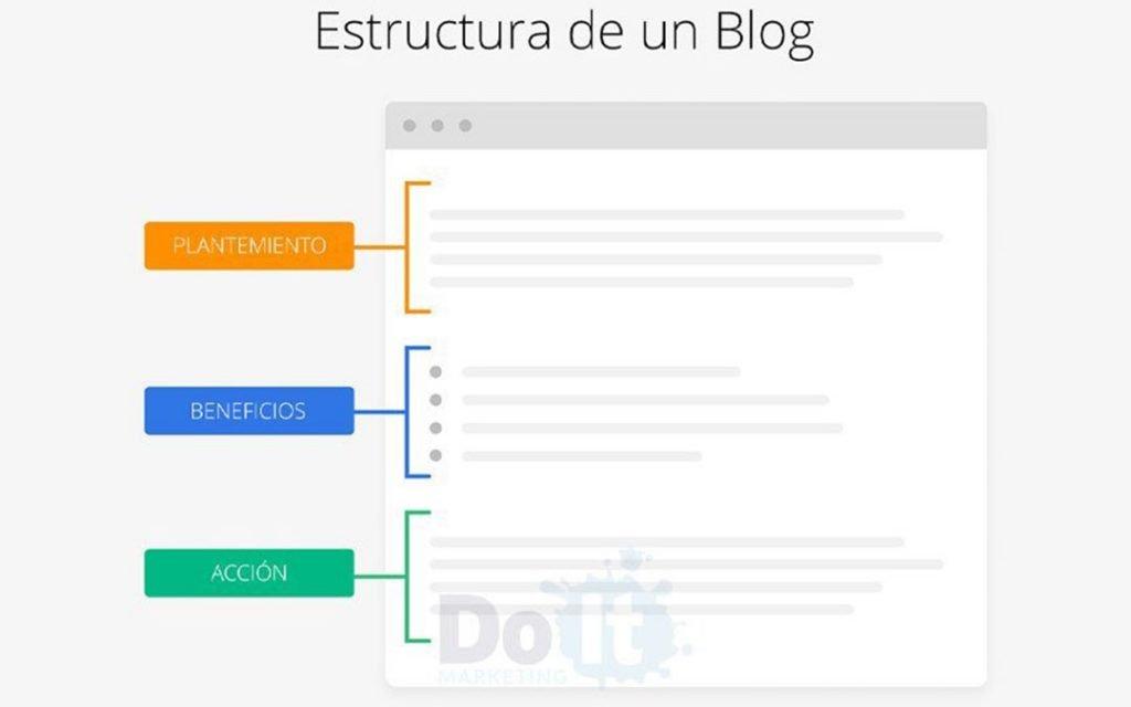 escribir un blog optimizado