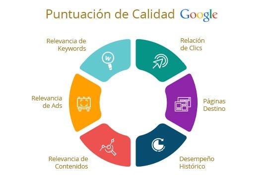 Puntuación Calidad Google